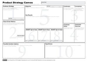 Getiona tus producto con el Product Strategy Canvas