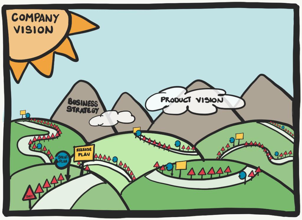 Product Management - Agile Planning