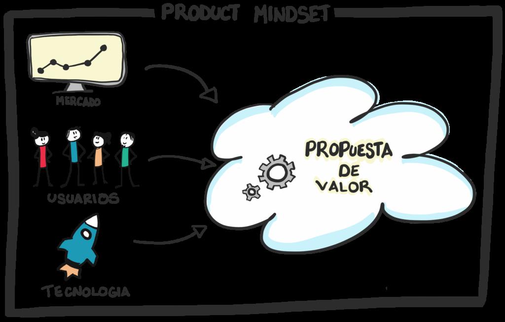 Que es la mentalidad de producto o product mindset