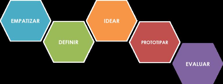 Fases del metodo de Design Thinking