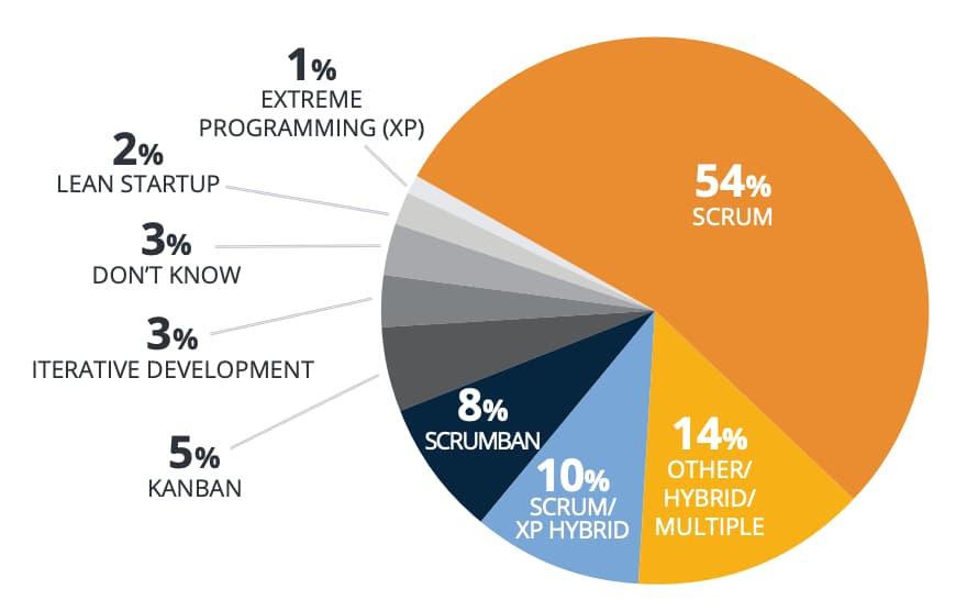 el estado de la agilidad en el mundo por versionone el informe anual sobre agile para tus primeros pasos en agile