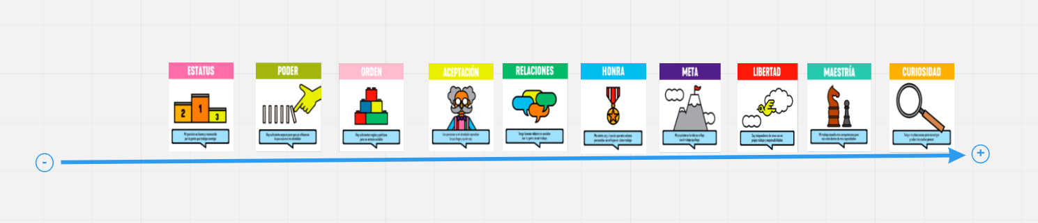 Cartas ordenadas según los elementos más motivadores para un jugador